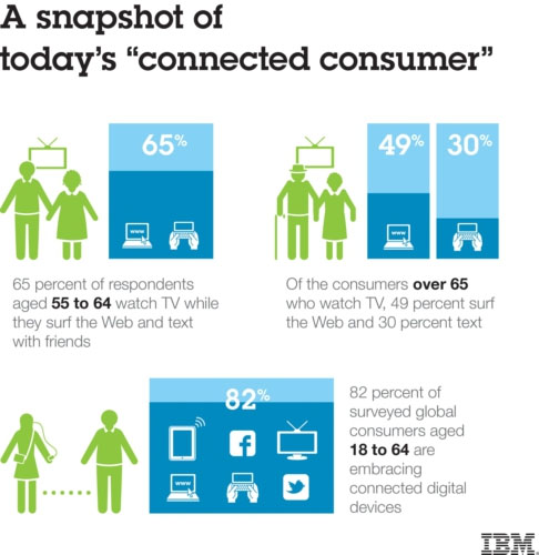 Digital Behavioral Trends for Consumers