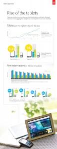 Adobe Digital Index Infographic