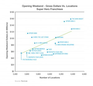 Opening Weekend Gross Dollars and Locations for Super Hero Franchises