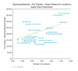 Per Theater Revenue- Opening Weekend Super Hero Dollars