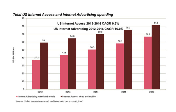 Global Entertainment and Media Outlook