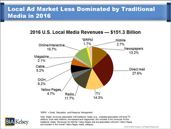 U.S. Local Media Revenues