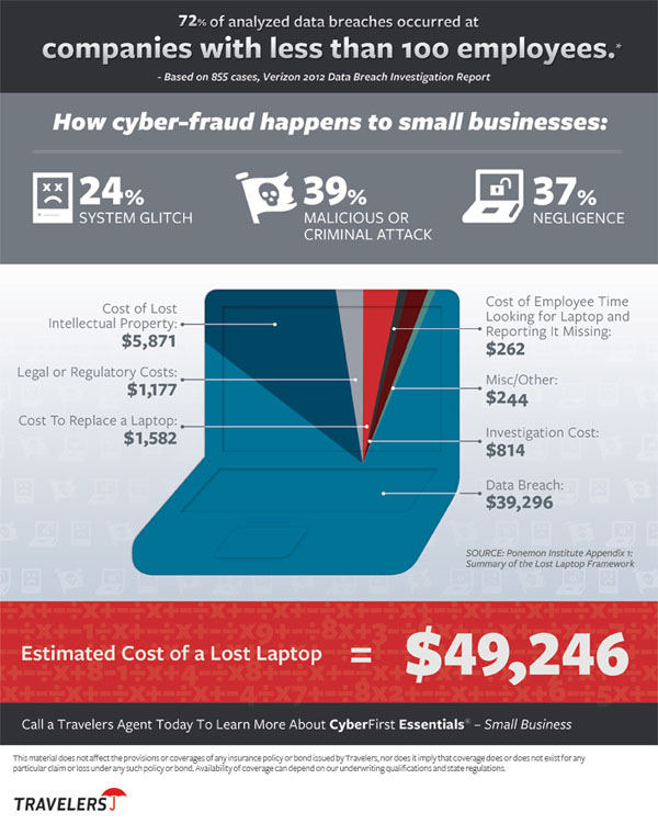 CyberFirst Essentials - Small Business