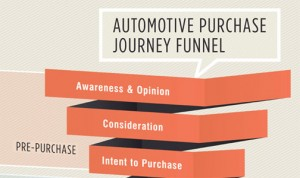 Automotive Purchasing Model