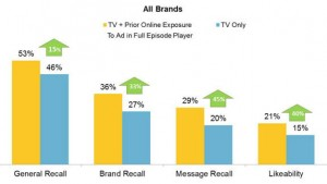 Picture of Digital Video and TV Advertising