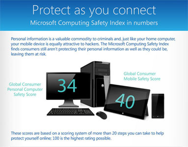 Microsoft Computing Safety Index