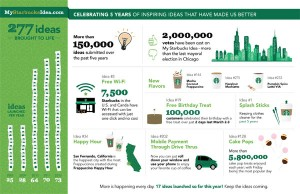 MyStarbucksIdea has launched 277 ideas from customers, and is celebrating its five-year anniversary this month.