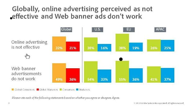 Click Here: The State of Online Advertising