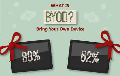 BYOD for Workers