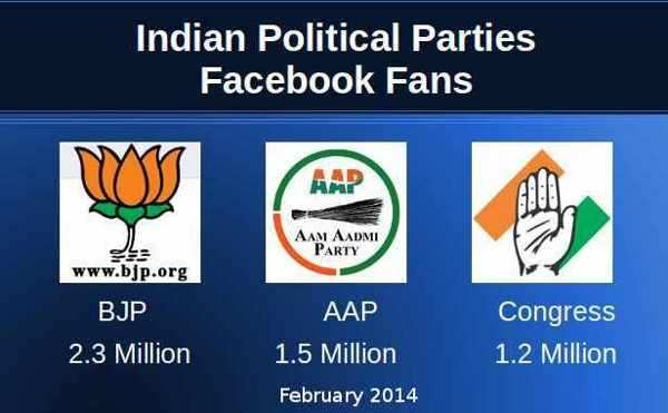 Indian Political Parties on Facebook