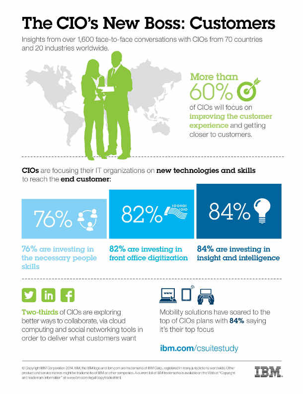 Moving from the Back Office to the Front Lines - CIO Insights