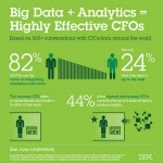 IBM Study on Big Data