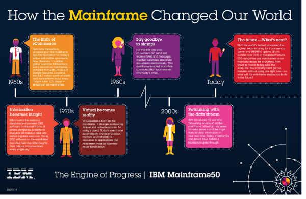 IBM Enterprise Cloud System