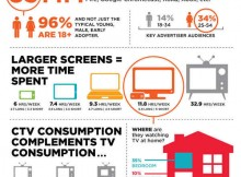Connected TV Market