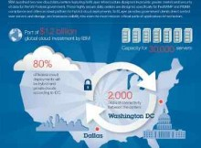 IBM Cloud Data Centers