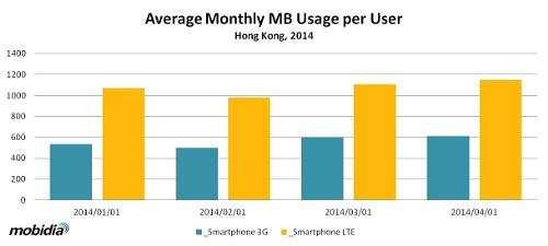 lte data usage