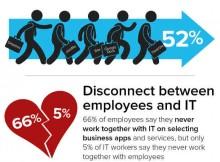 Survey Shows IT Embracing BYOD and BYOA