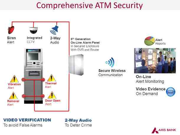 Axis Bank Launches e-Surveillance Facility at ATM Locations