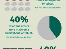 How Online Shoppers Used Mobiles on Thanksgiving