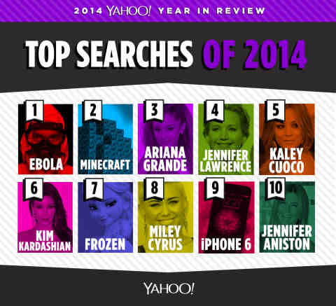 Top Yahoo Searches