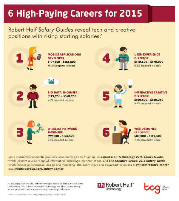 Six High-Paying Tech Careers for 2015