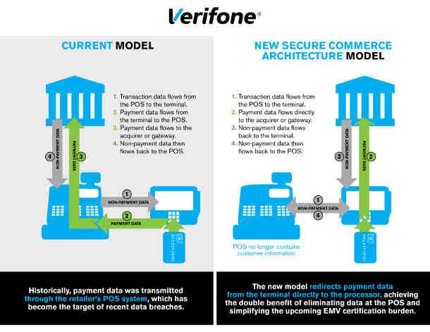 Verifone Secure Commerce Architecture