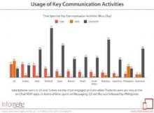 Smartphone Users: No Time to Talk