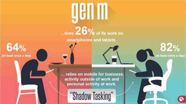 MobileIron Gen M Survey