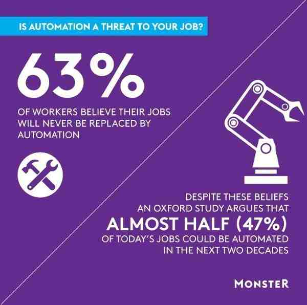 Will Robots Take Away Your Jobs?