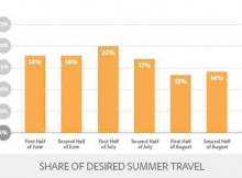 Adobe Report Predicts Summer Travel Spend to Touch $65 Billion