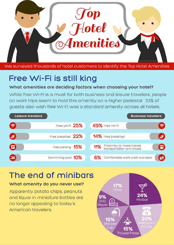Do Global Travelers Want Free Wi-Fi in Hotels?