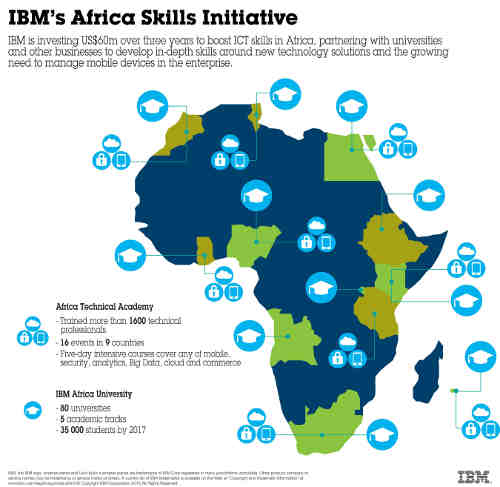 IBM Rolls Out African Skills Development Initiative
