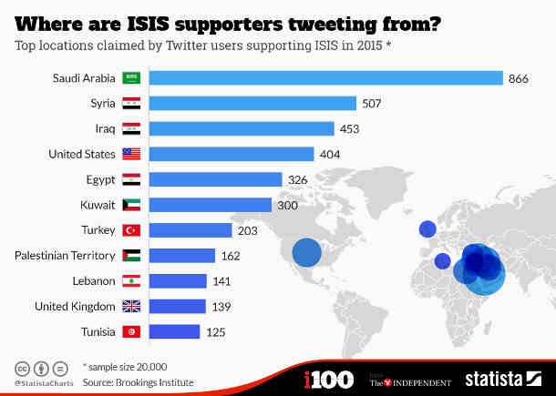 Top locations claimed by Twitter users supporting ISIS in 2015