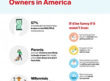 Verizon Survey Identifies the Worst Phone Owners in America