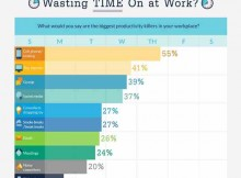 How Workers Waste Time on Smartphones: Survey