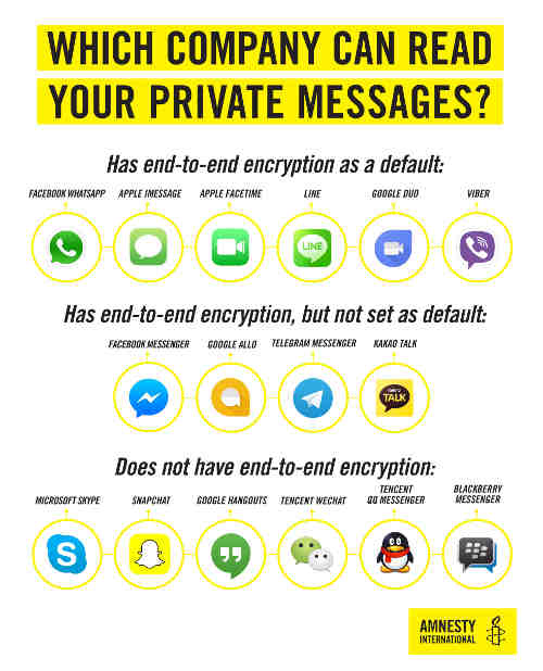 How Private Are Your Messaging Apps?