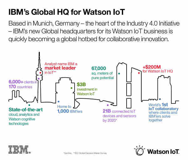 IBM Invests $3 Billion to Bring Watson Cognitive Computing to IoT