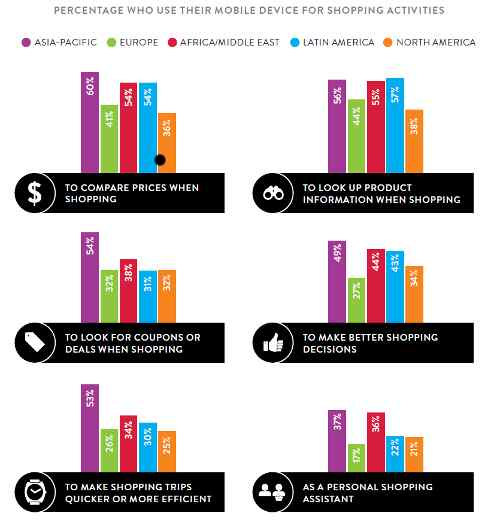 Nielsen Report Sheds Light on Consumers' Mobile Behaviors