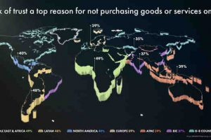 Survey Reveals Impact of Low Trust in Internet on E-Commerce