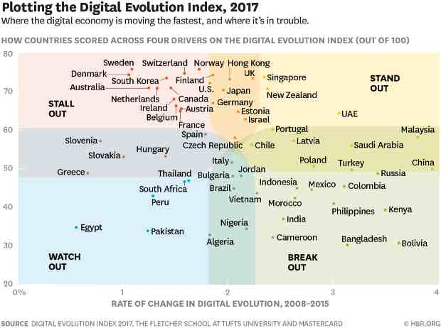 Digital Evolution Index 2017