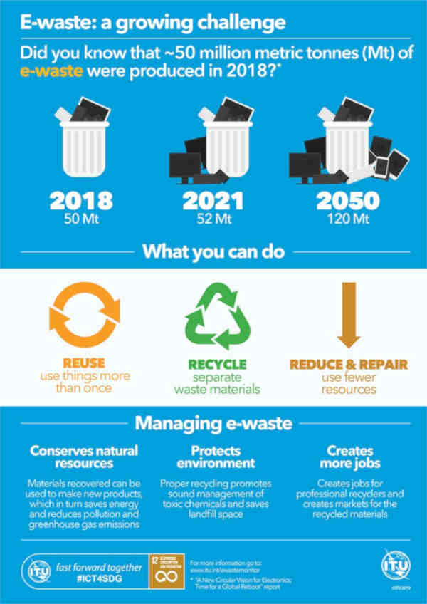 How to Manage E-waste to Protect the Environment