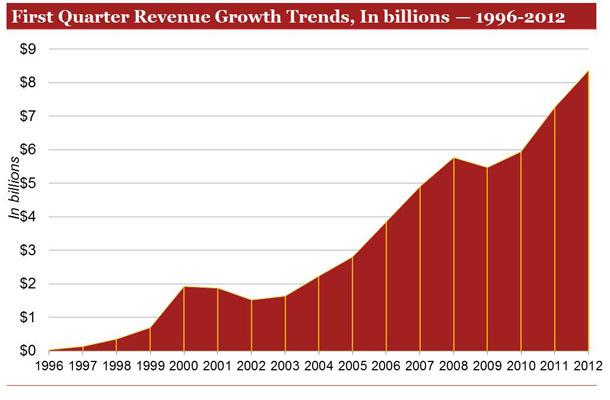 Internet Ad Revenues