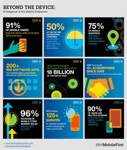 IBM MobileFirst