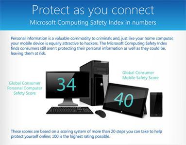 Microsoft Computing Safety Index