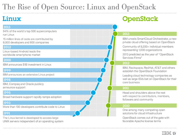 Open Standards for Cloud Services