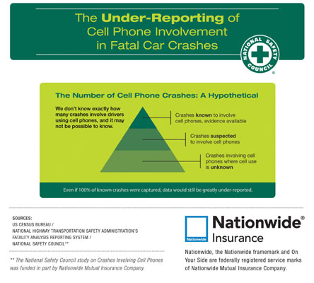 Cell Phone Distracted Driving Crashes Report