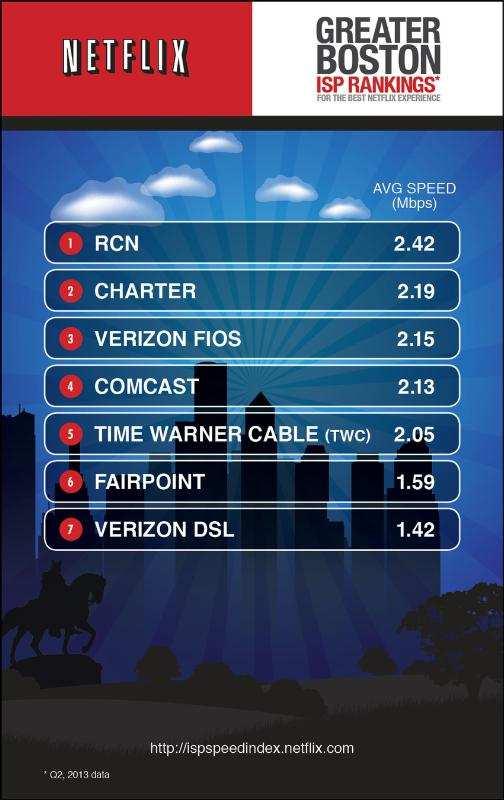 Regional Netflix ISP Speed Index Snapshot