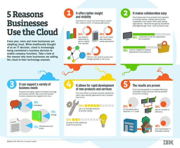 Business Benefits of Cloud Computing