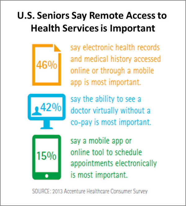 Digital Tools to Manage Health