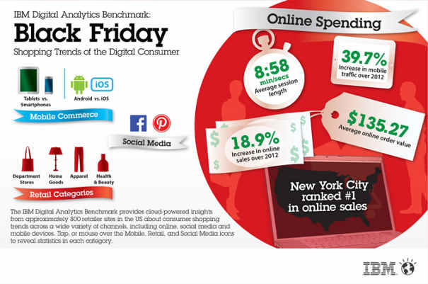 Online Sales for Thanksgiving and Black Friday